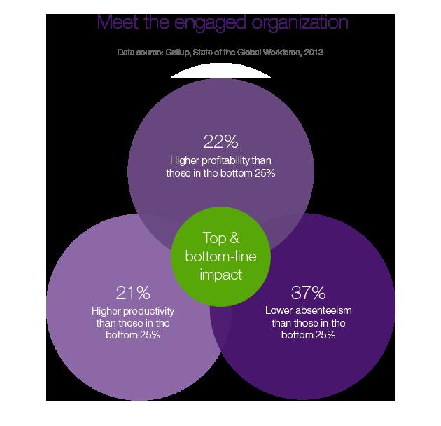 TI-Web-Diagrams-Culture-EngagedOrganization