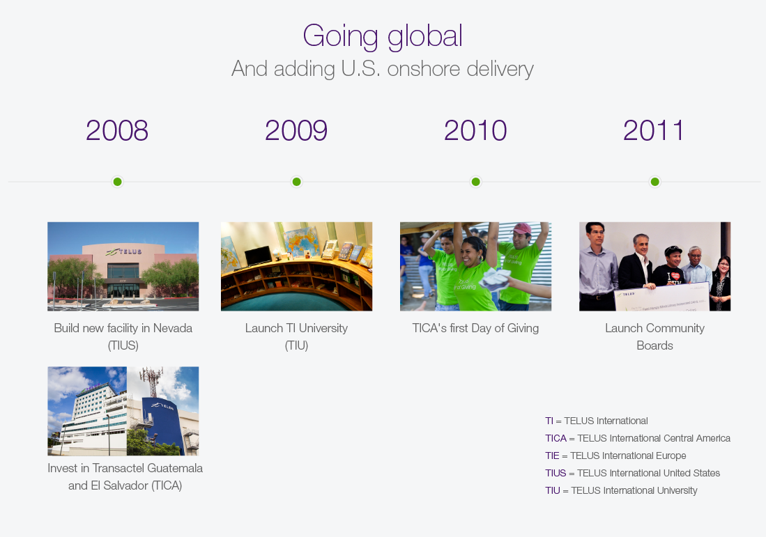 TELUS International growth & expansion